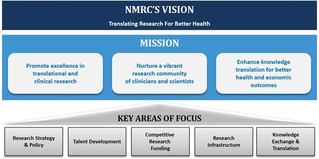 NMRC Vision and Mission