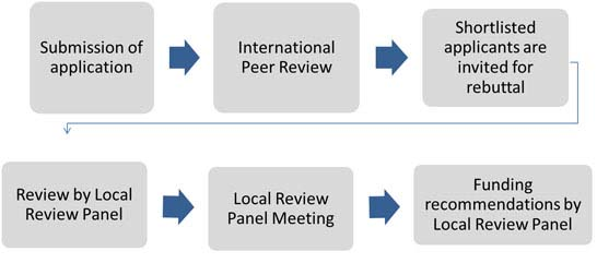 2 stage review process